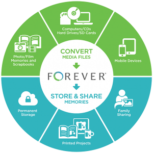 Chart showing how Forever can help you convert and store your memories